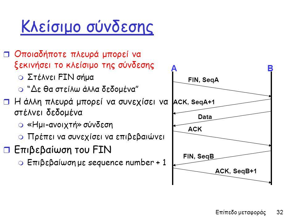 Κλείσιμο σύνδεσης Επιβεβαίωση του FIN