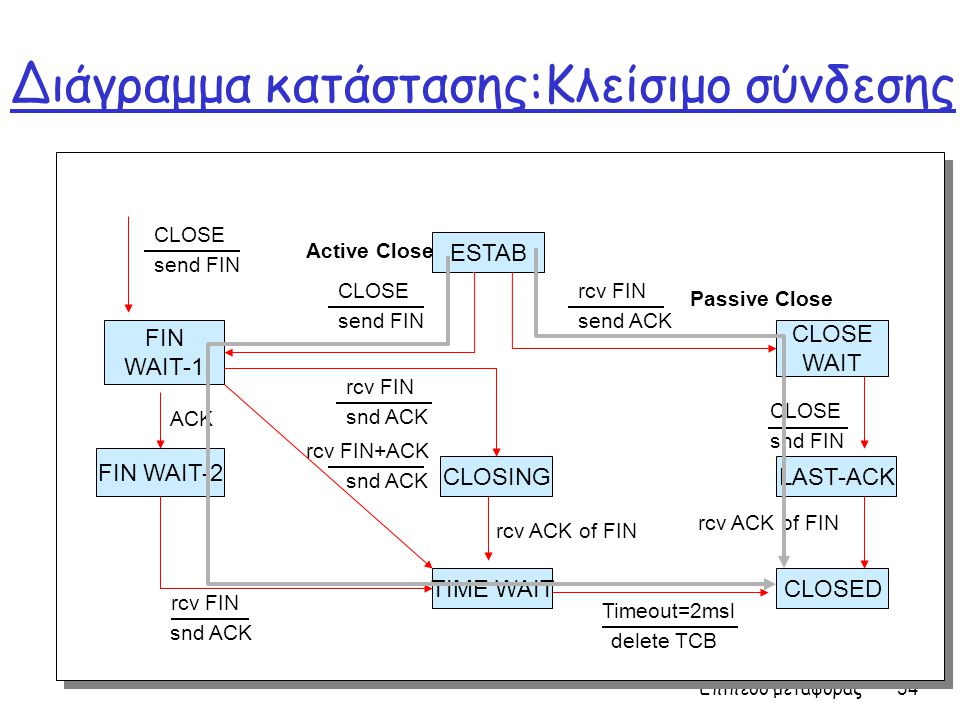 Διάγραμμα κατάστασης:Κλείσιμο σύνδεσης