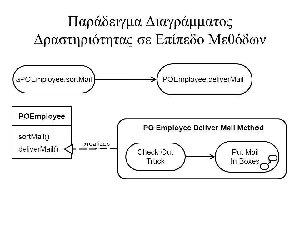 Παράδειγμα Διαγράμματος Δραστηριότητας σε Επίπεδο Μεθόδων
