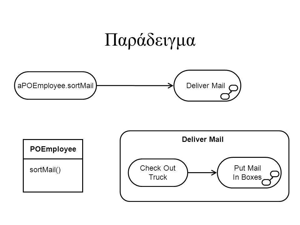 Παράδειγμα aPOEmployee.sortMail Deliver Mail Deliver Mail POEmployee