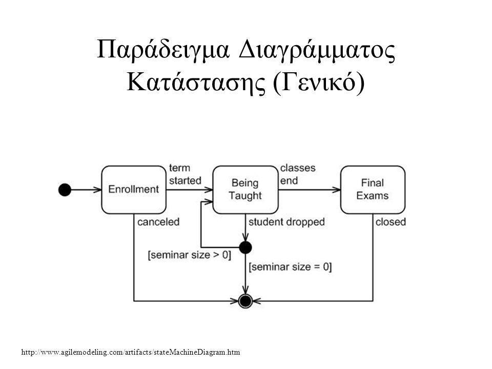 Παράδειγμα Διαγράμματος Κατάστασης (Γενικό)