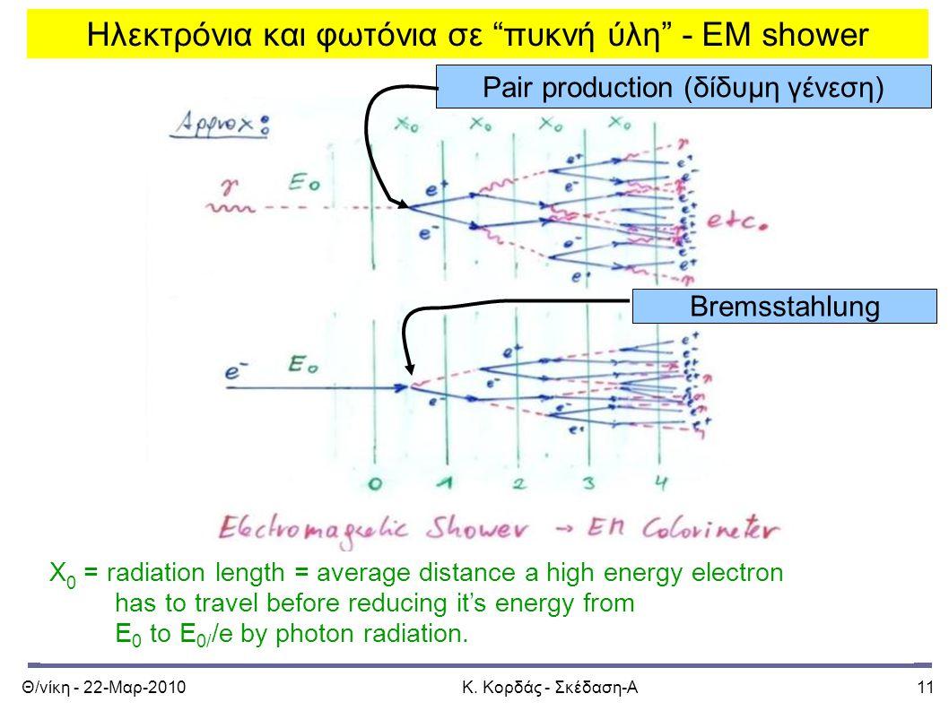 Ηλεκτρόνια και φωτόνια σε πυκνή ύλη - EM shower