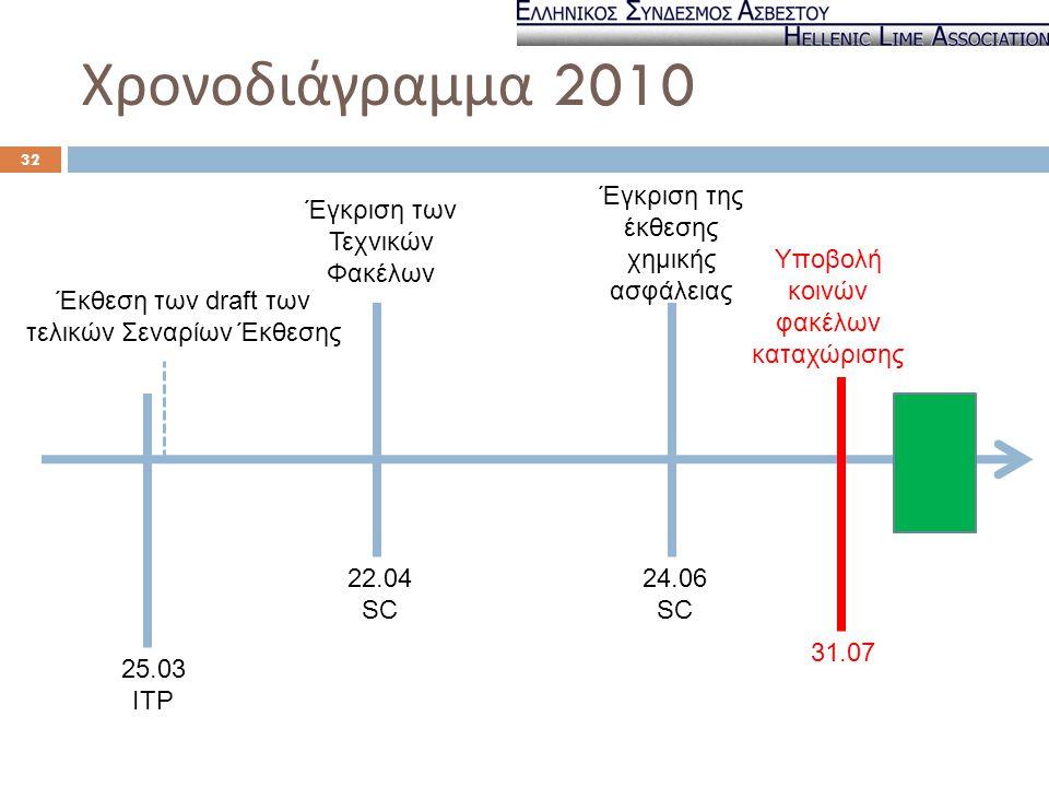 Χρονοδιάγραμμα 2010 Έγκριση της έκθεσης χημικής ασφάλειας