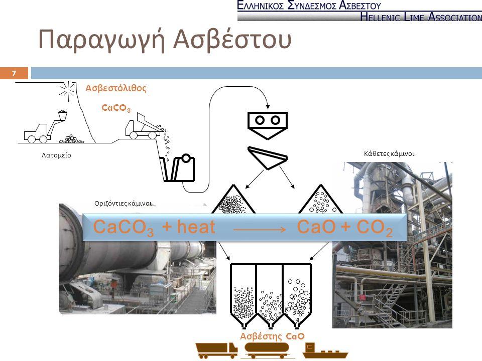 Παραγωγή Ασβέστου CaCO3 + heat CaO + CO2 Ασβεστόλιθος CaCO3