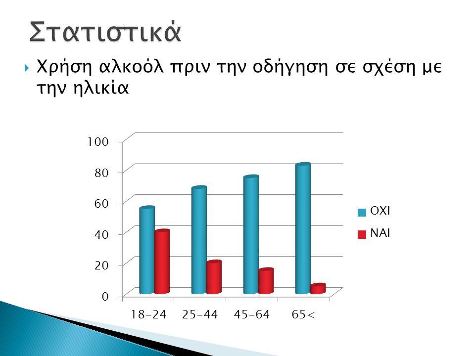 Στατιστικά Χρήση αλκοόλ πριν την οδήγηση σε σχέση με την ηλικία