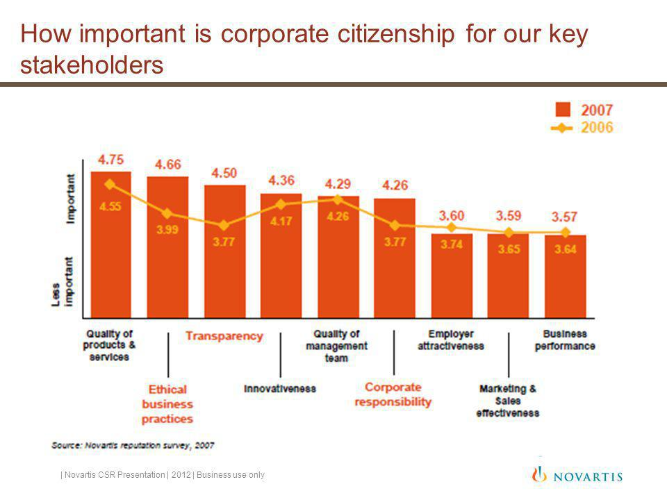 How important is corporate citizenship for our key stakeholders