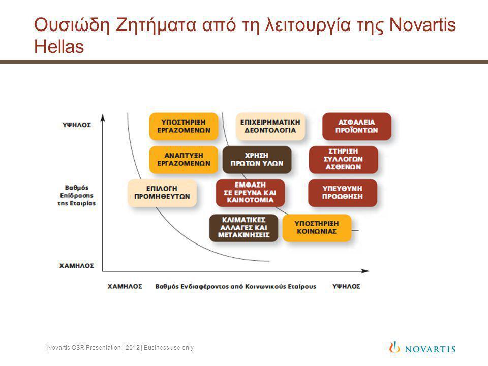 Ουσιώδη Ζητήματα από τη λειτουργία της Novartis Hellas