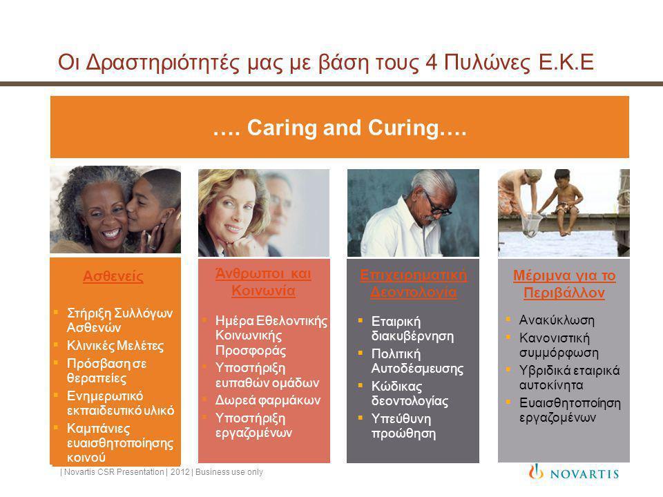 Οι Δραστηριότητές μας με βάση τους 4 Πυλώνες Ε.Κ.Ε