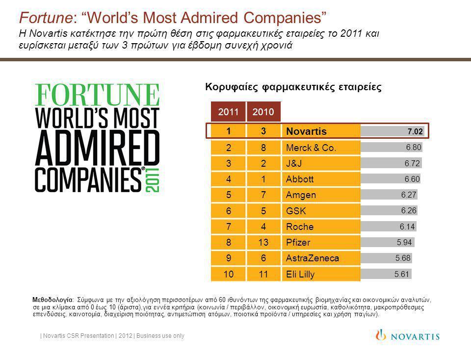 Fortune: World's Most Admired Companies Η Novartis κατέκτησε την πρώτη θέση στις φαρμακευτικές εταιρείες το 2011 και ευρίσκεται μεταξύ των 3 πρώτων για έβδομη συνεχή χρονιά