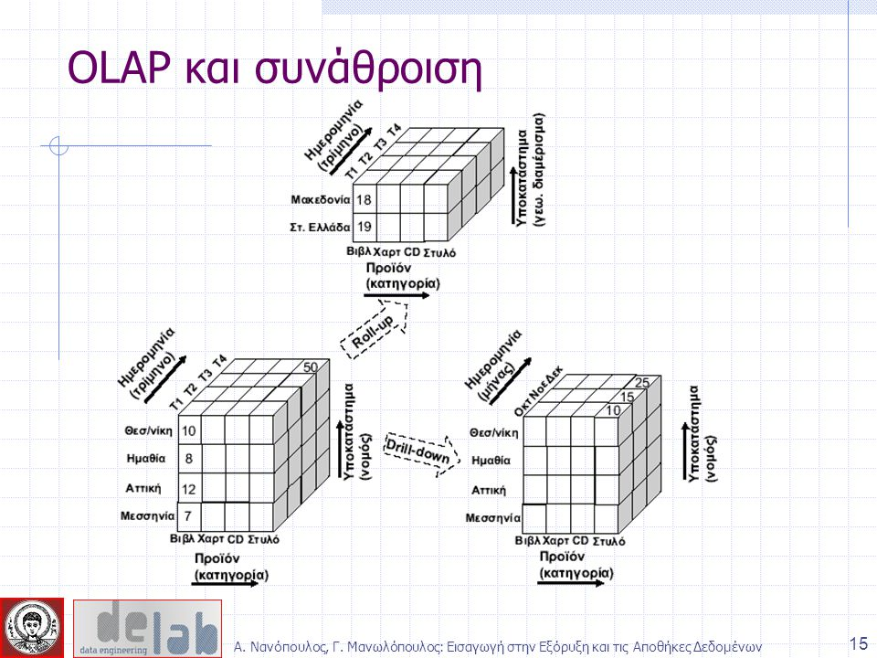 OLAP και συνάθροιση Α. Νανόπουλος, Γ.