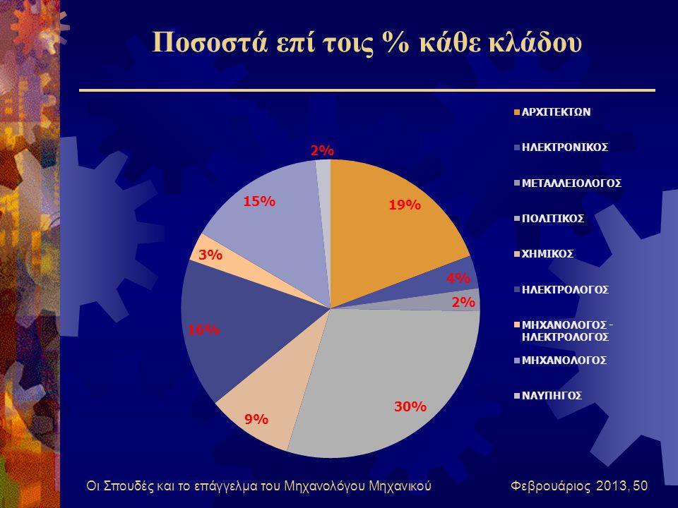 Ποσοστά επί τοις % κάθε κλάδου