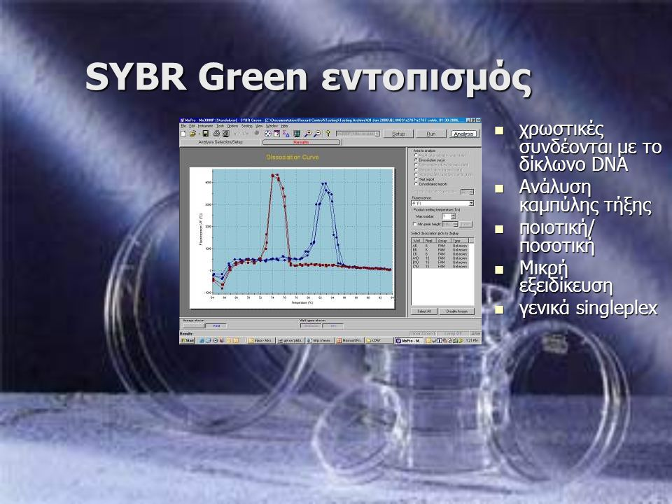 SYBR Green εντοπισμός χρωστικές συνδέονται με το δίκλωνο DNA