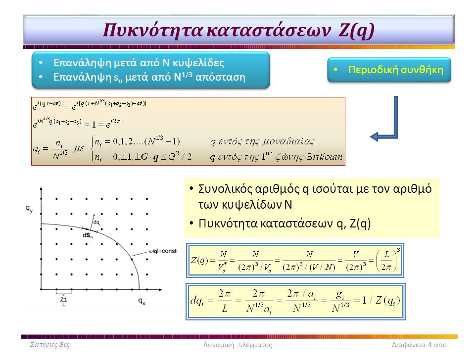Πυκνότητα καταστάσεων Ζ(q)