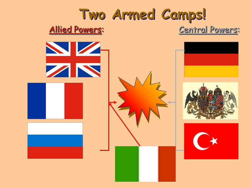 Two Armed Camps! Allied Powers: Central Powers: