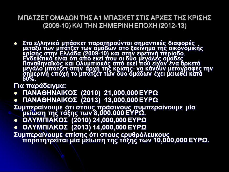 Για παράδειγμα: ΠΑΝΑΘΗΝΑΙΚΟΣ (2010) 21,000,000 ΕΥΡΩ