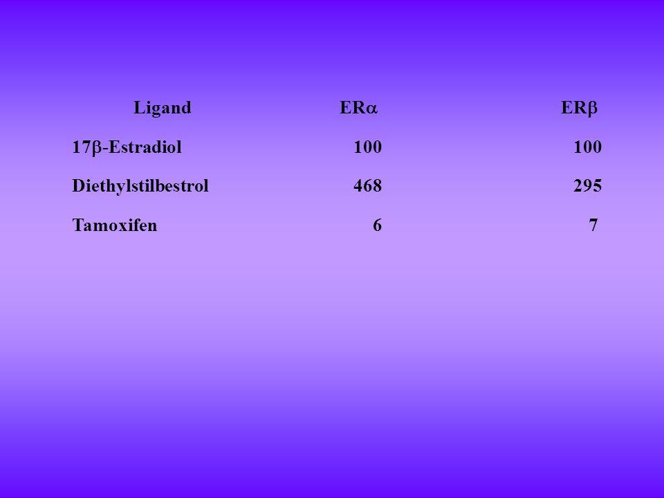 Ligand ERa ERb 17b-Estradiol 100 Diethylstilbestrol 468 295 Tamoxifen 6 7