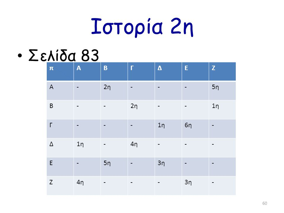 Ιστορία 2η Σελίδα 83 π Α Β Γ Δ Ε Ζ - 2η 5η 1η 6η 4η 3η