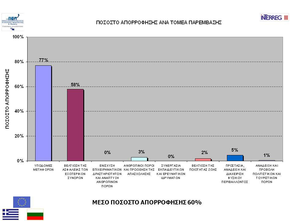 ΜΕΣΟ ΠΟΣΟΣΤΟ ΑΠΟΡΡΟΦΗΣΗΣ 60%