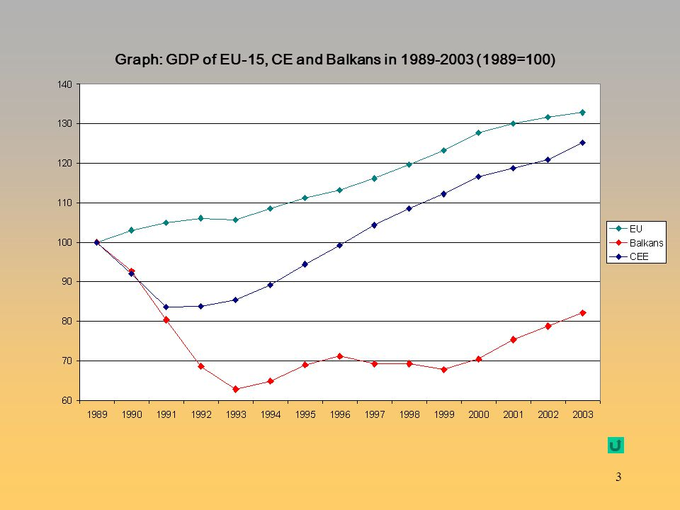 Graph: GDP of EU-15, CE and Balkans in 1989-2003 (1989=100)