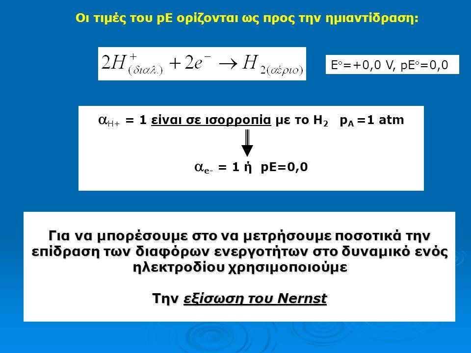 H+ = 1 είναι σε ισορροπία με το Η2 pΑ =1 atm