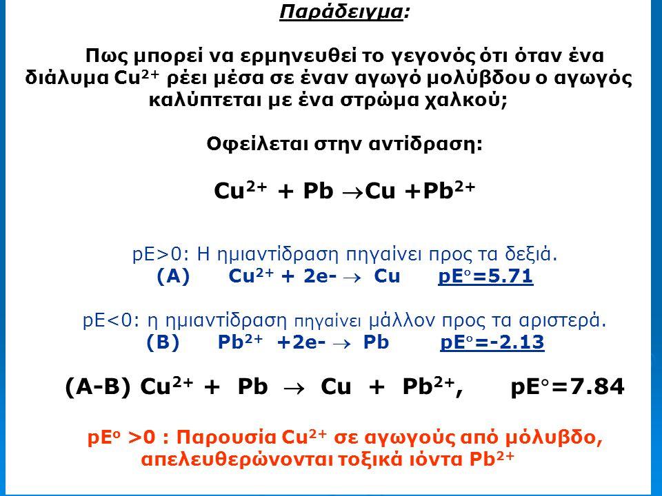Οφείλεται στην αντίδραση: (A-B) Cu2+ + Pb  Cu + Pb2+, pE=7.84