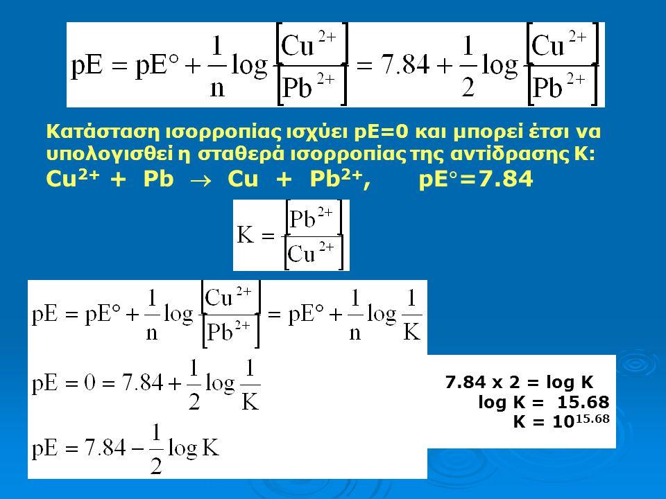 Κατάσταση ισορροπίας ισχύει pE=0 και μπορεί έτσι να υπολογισθεί η σταθερά ισορροπίας της αντίδρασης Κ: