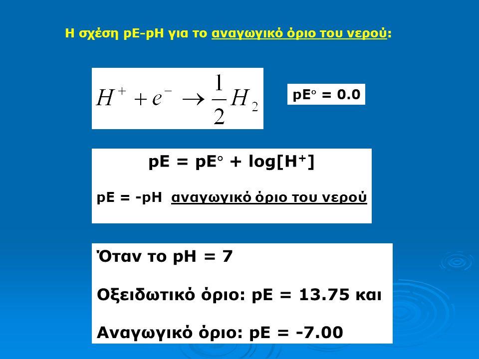 pE = -pH αναγωγικό όριο του νερού