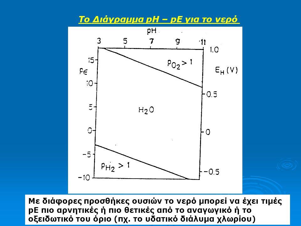 Το Διάγραμμα pH – pE για το νερό