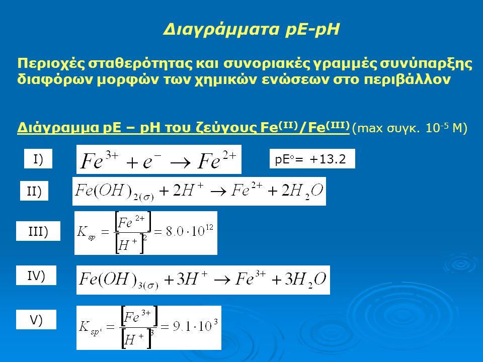 Διαγράμματα pE-pH Περιοχές σταθερότητας και συνοριακές γραμμές συνύπαρξης διαφόρων μορφών των χημικών ενώσεων στο περιβάλλον.