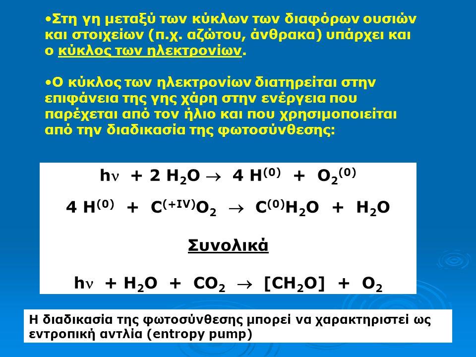 4 H(0) + C(+IV)O2  C(0)H2O + H2O