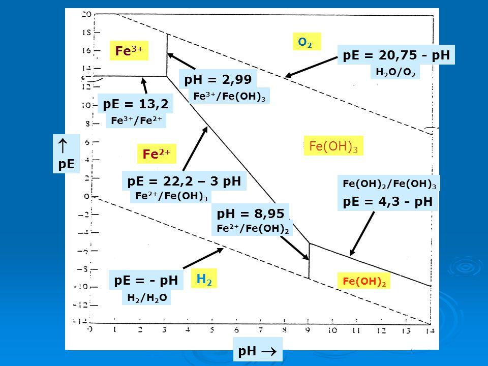 Fe3+ pE = 20,75 - pH pH = 2,99 pE = 13,2 pE Fe(OH)3 Fe2+