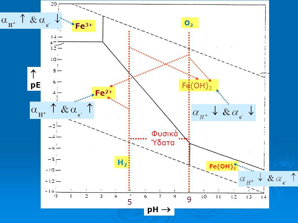 O2 Fe3+  pE Fe(OH)3 Fe2+ Φυσικά Ύδατα H2 Fe(OH)2 9 5 pH 