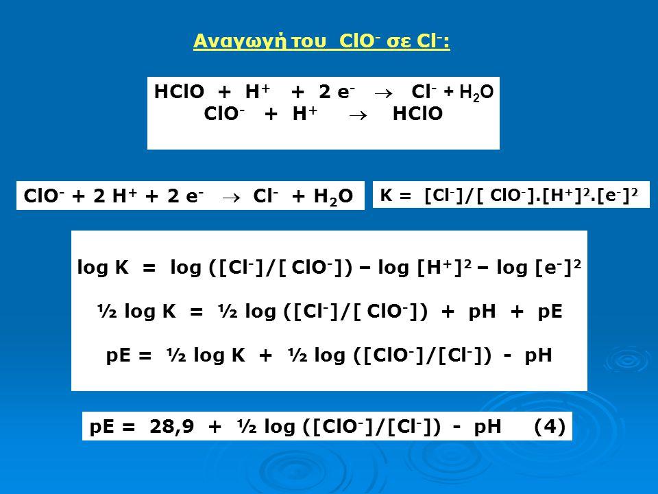 Αναγωγή του ClO- σε Cl-: