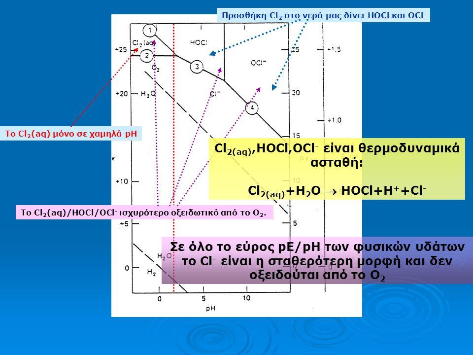 Cl2(aq),HOCl,OCl- είναι θερμοδυναμικά ασταθή: