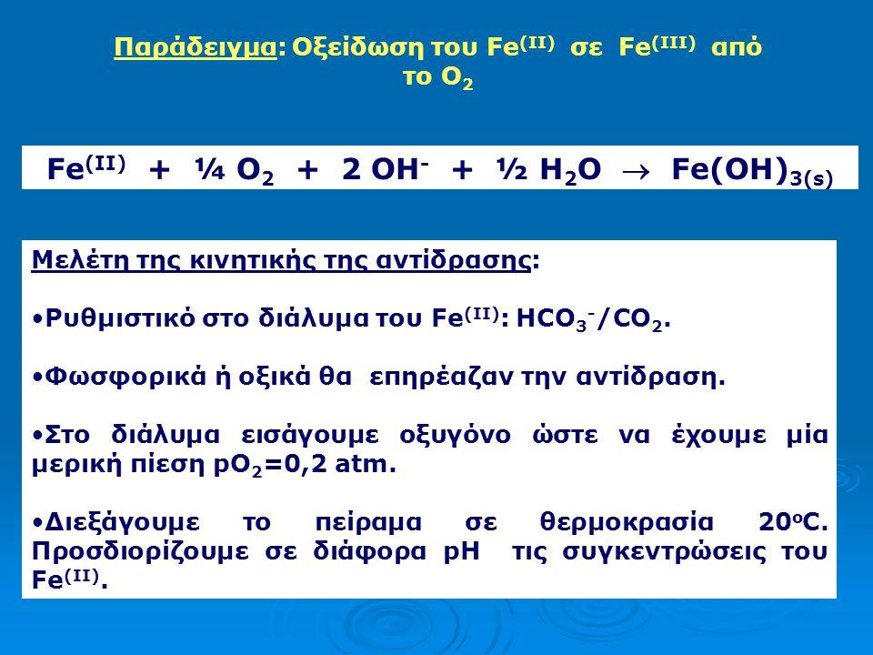 Fe(II) + ¼ O2 + 2 OH- + ½ H2O  Fe(OH)3(s)