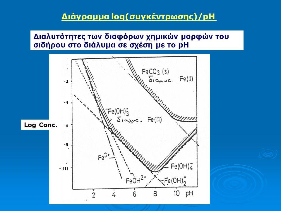 Διάγραμμα log(συγκέντρωσης)/pH