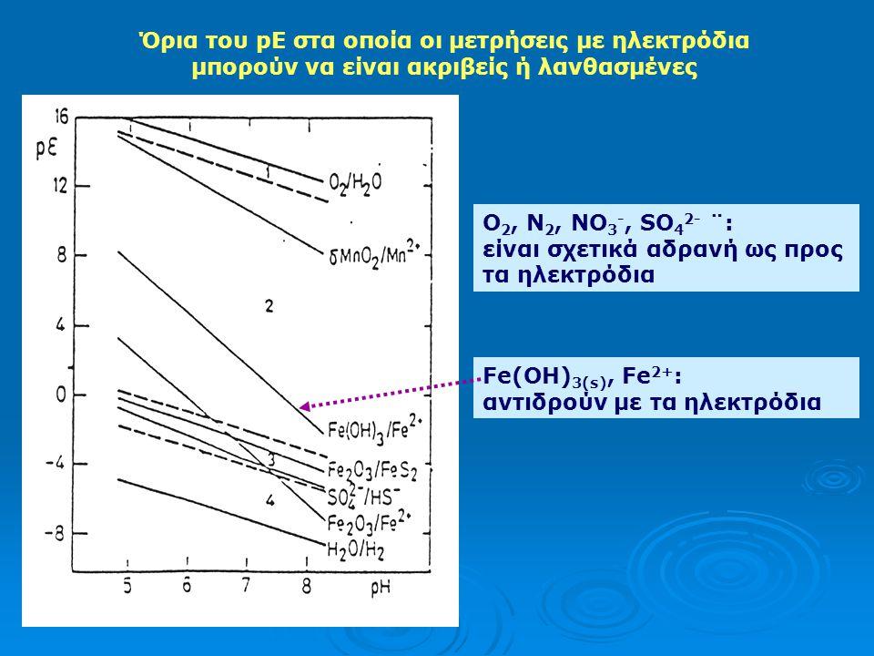 Όρια του pE στα οποία οι μετρήσεις με ηλεκτρόδια μπορούν να είναι ακριβείς ή λανθασμένες