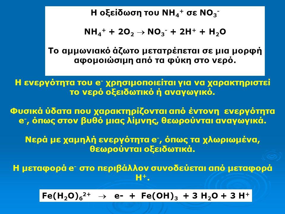 Η οξείδωση του NH4+ σε NO3- ΝΗ4+ + 2Ο2  ΝΟ3- + 2Η+ + Η2Ο