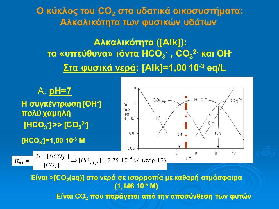 Ο κύκλος του CO2 στα υδατικά οικοσυστήματα: