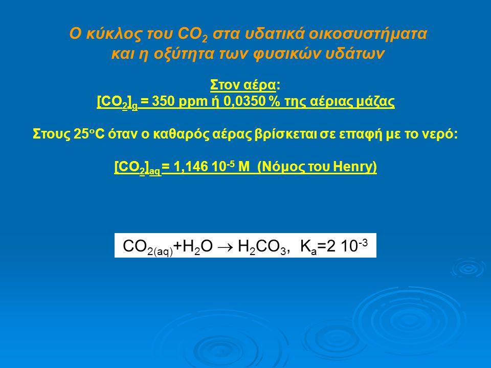 Ο κύκλος του CO2 στα υδατικά οικοσυστήματα και η οξύτητα των φυσικών υδάτων