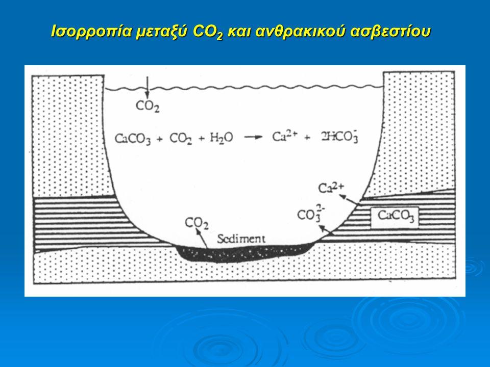 Ισορροπία μεταξύ CO2 και ανθρακικού ασβεστίου