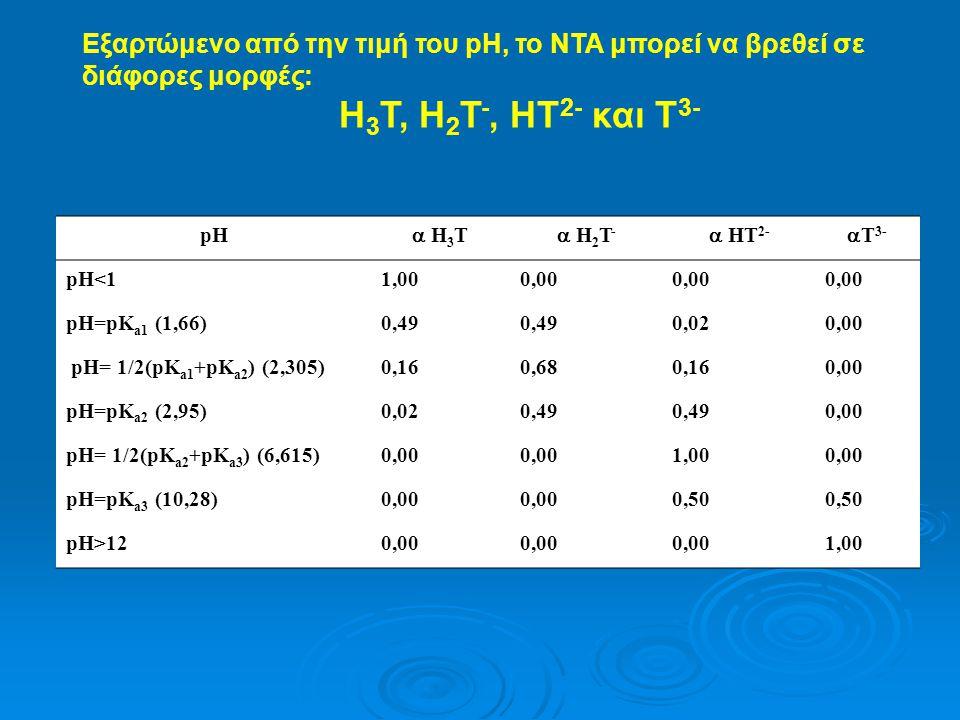 Εξαρτώμενο από την τιμή του pH, το ΝΤΑ μπορεί να βρεθεί σε διάφορες μορφές: