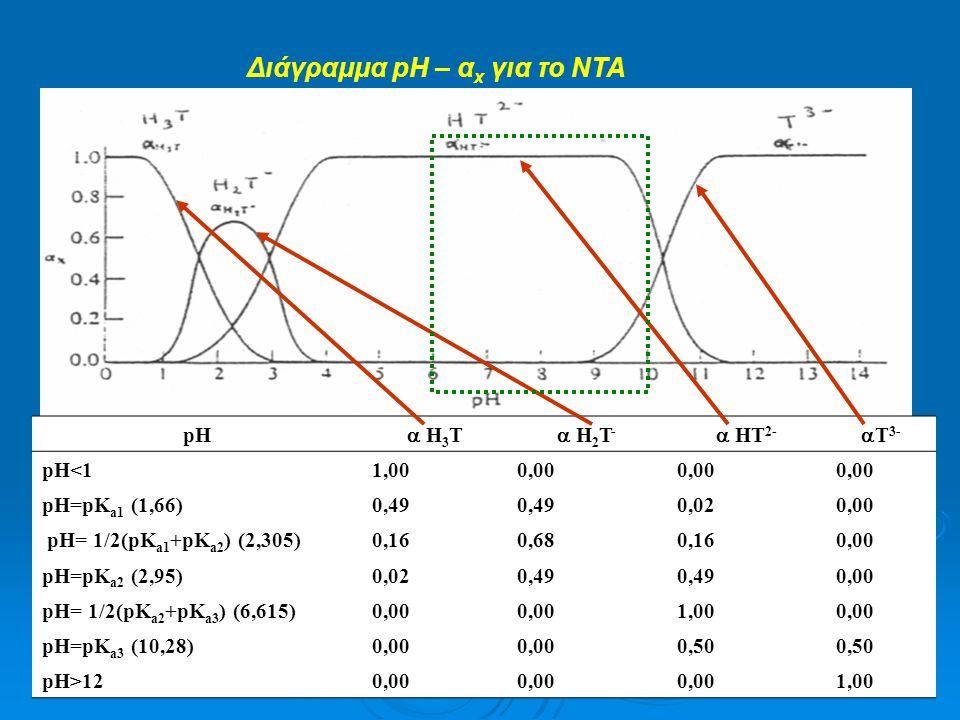 Διάγραμμα pH – αx για το ΝΤΑ