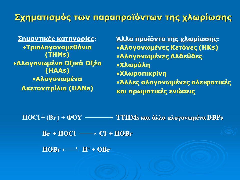 Σχηματισμός των παραπροϊόντων της χλωρίωσης