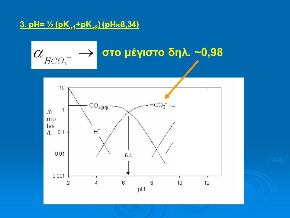 3. pΗ= ½ (pΚ1+pΚ2) (pH8,34) στο μέγιστο δηλ. ~0,98