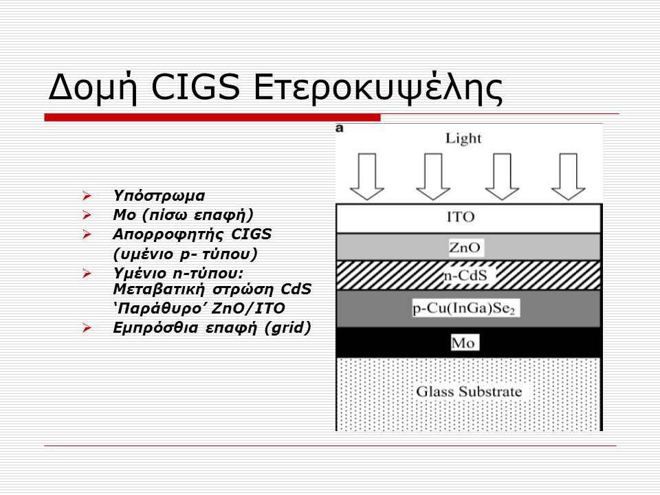 Δομή CIGS Ετεροκυψέλης