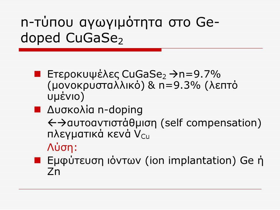 n-τύπου αγωγιμότητα στο Ge-doped CuGaSe2