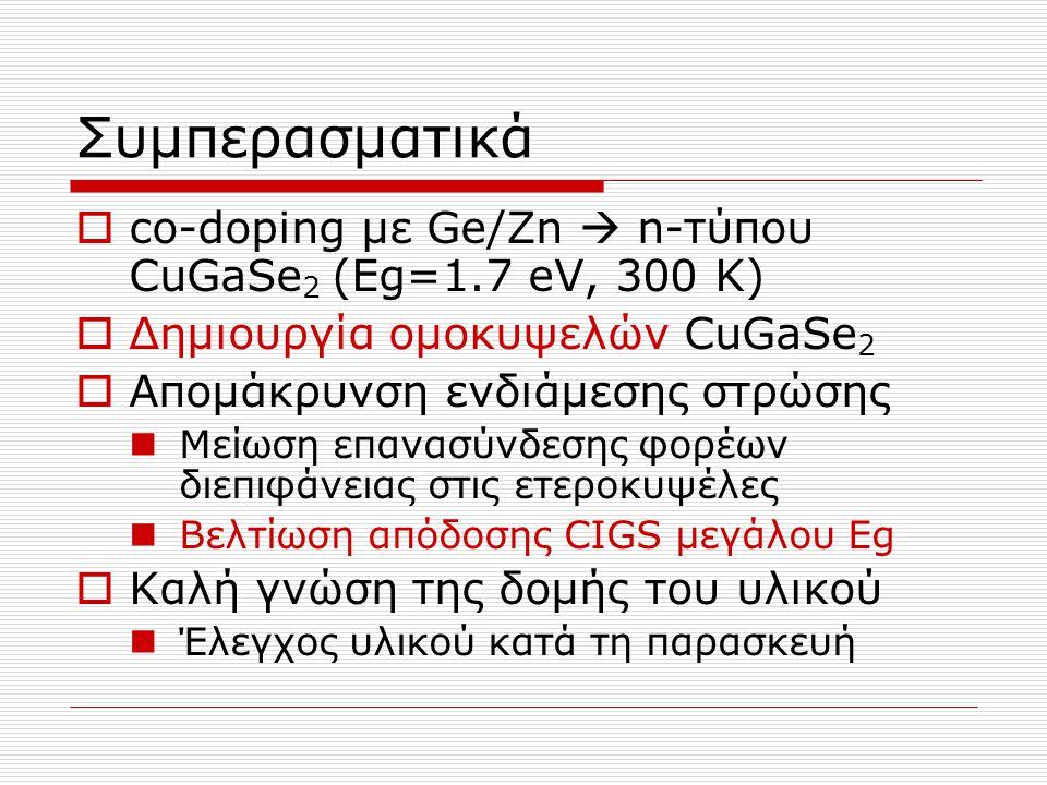 Συμπερασματικά co-doping με Ge/Zn  n-τύπου CuGaSe2 (Εg=1.7 eV, 300 K)