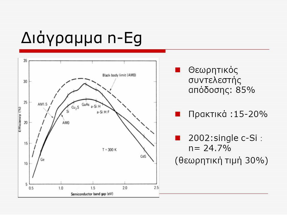 Διάγραμμα n-Eg Θεωρητικός συντελεστής απόδοσης: 85% Πρακτικά :15-20%