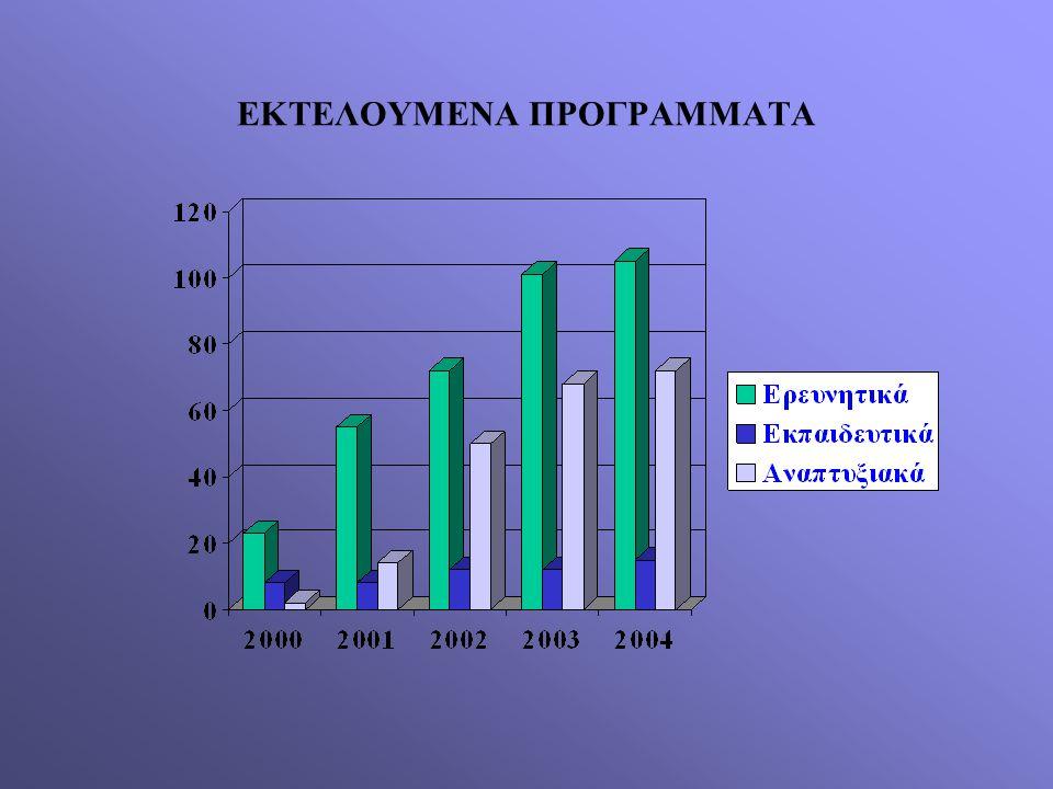 ΕΚΤΕΛΟΥΜΕΝΑ ΠΡΟΓΡΑΜΜΑΤΑ